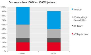Figure 1: Cost comparison 1000V vs 1500V system