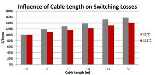 Image 5: Influence of cable length on switching losses