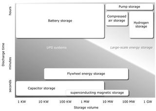 Image Power Storage