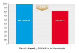 Thermal resistance R<sub>th(j-s)</sub> [K/W] comparison
