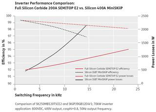 Full Silicon Carbide 200A SEMITOP E2 vs. Silicon 400A MiniSKiiP
