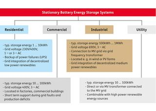 Areas of application for Battery Energy Storage Systems