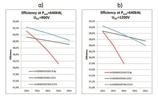 Figure 4: Efficiency comparison. a) 900VDC and b) 1200VDC.