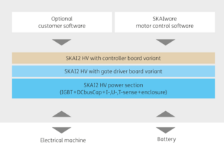 SKAI2 system – potential scope of delivery