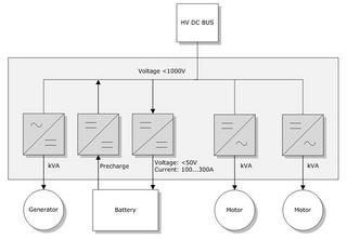 Block diagram of a Multi Converter Box with auxiliary motor controllers for different tasks