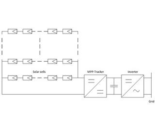 Block diagram of a PV system with central inverter
