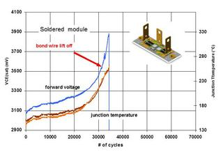 Failure mechanisms at end of life for soldered power modules