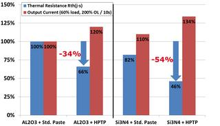Figure 5: Application Benefits of HPTP and Si3N4 substrate in Motor Drive application (200% Overload / 10s)