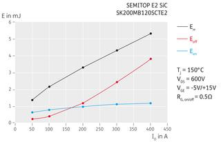 Switching losses of the SEMITOP E2 SiC versus the drain current ID