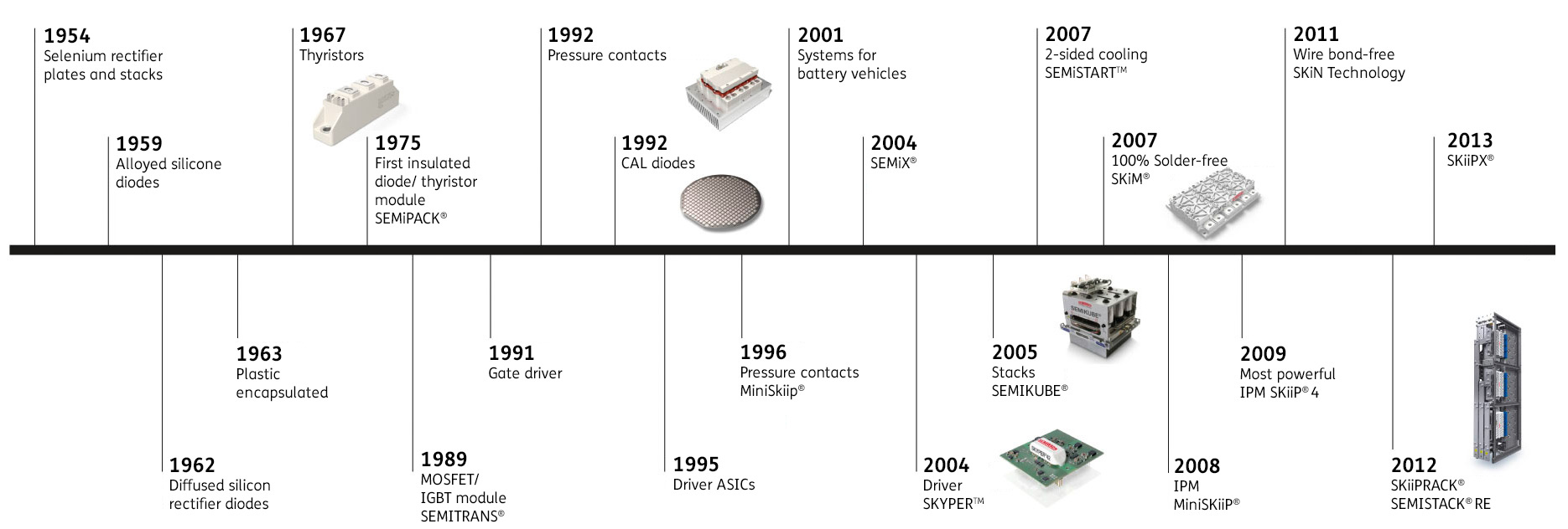 Construction And Connection Technologies Of Power Modules Semikron Thyristors Milestones In The History Product Portfolio